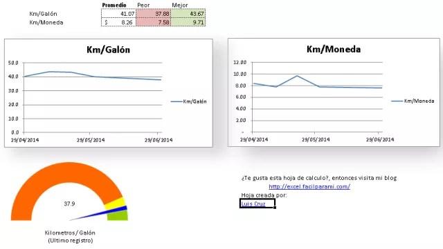 Consumo de combustible en Excel