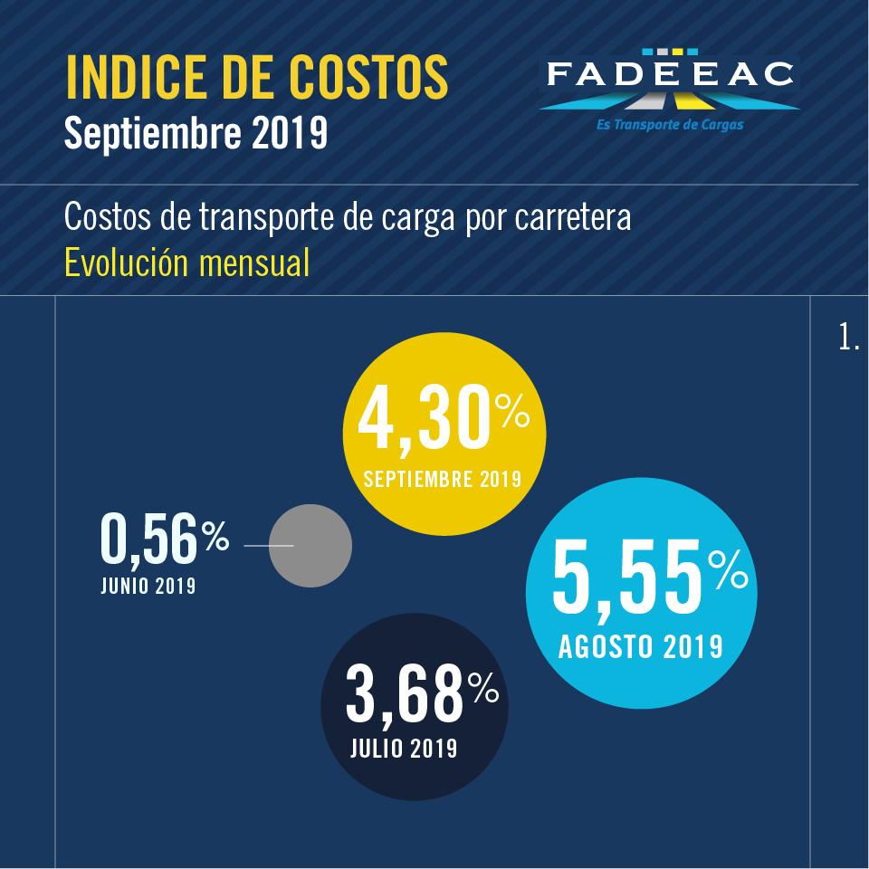 Costos Septiembre 19
